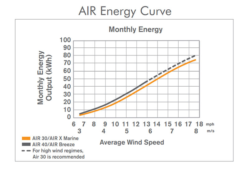 AIR Turbines Energy Curve
